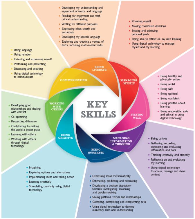 8 Key Skills